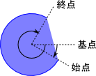 ellipse-tool-arc-definition